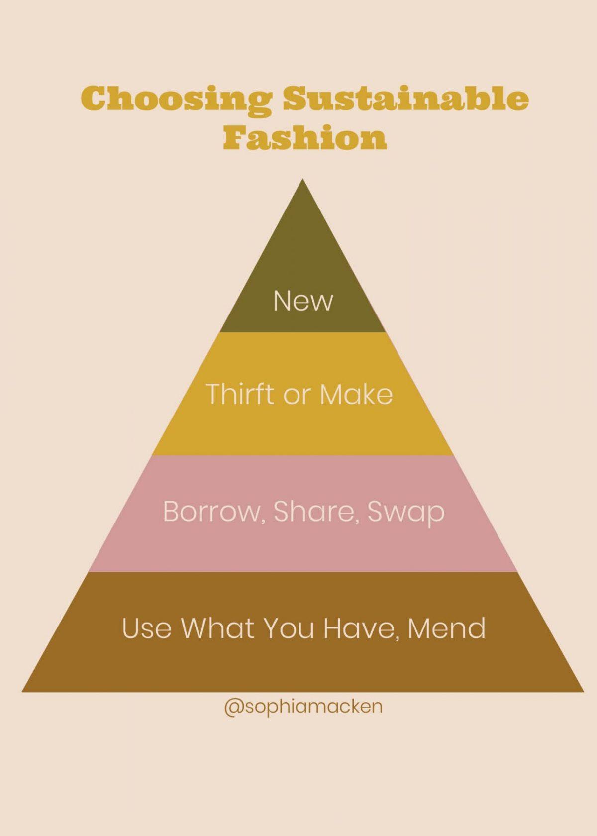 Sustainable clothing pyramid.